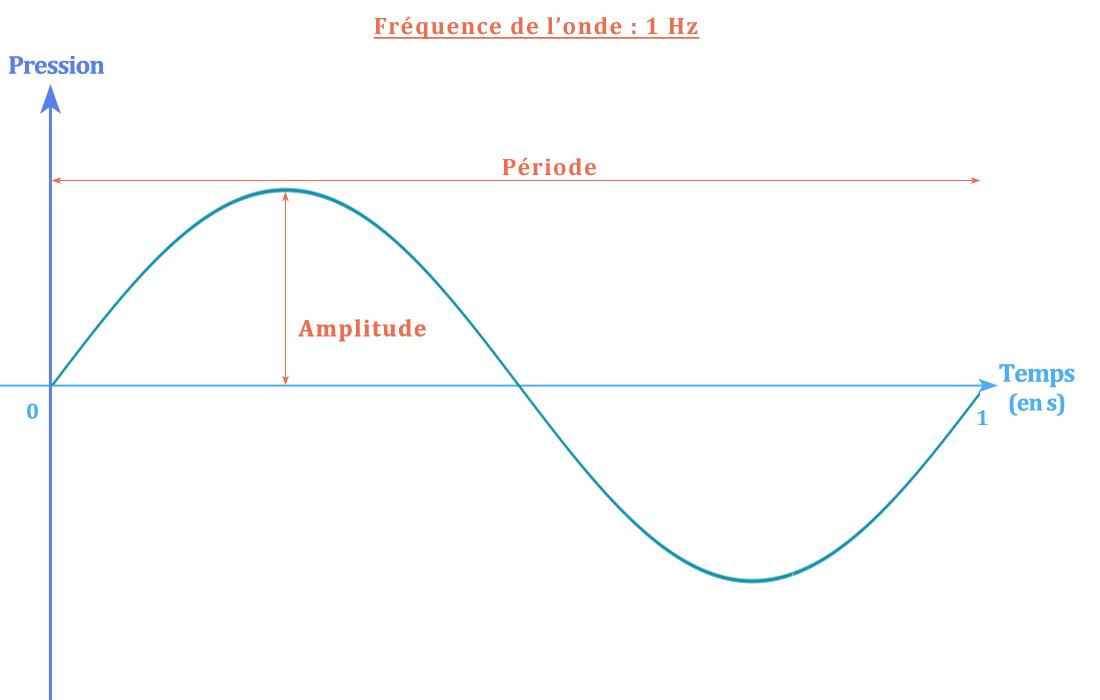 représentation du son
